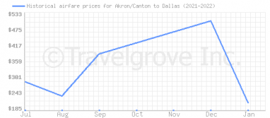 Price overview for flights from Akron/Canton to Dallas