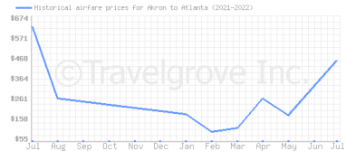 Price overview for flights from Akron to Atlanta