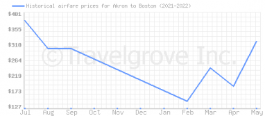 Price overview for flights from Akron to Boston