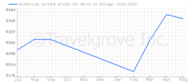 Price overview for flights from Akron to Chicago