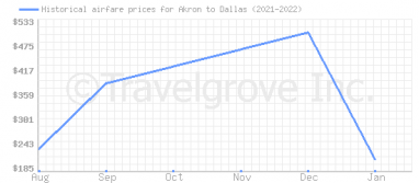 Price overview for flights from Akron to Dallas