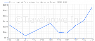 Price overview for flights from Akron to Denver