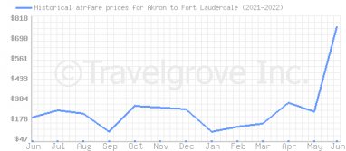 Price overview for flights from Akron to Fort Lauderdale