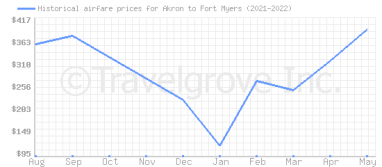 Price overview for flights from Akron to Fort Myers