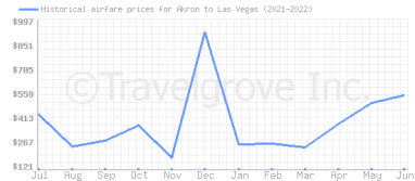 Price overview for flights from Akron to Las Vegas