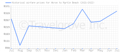 Price overview for flights from Akron to Myrtle Beach