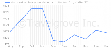 Price overview for flights from Akron to New York City