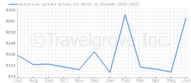 Price overview for flights from Akron to Orlando