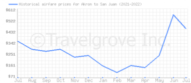 Price overview for flights from Akron to San Juan