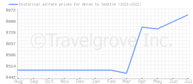 Price overview for flights from Akron to Seattle