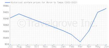 Price overview for flights from Akron to Tampa