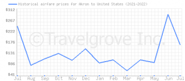 Price overview for flights from Akron to United States