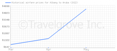 Price overview for flights from Albany to Aruba