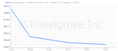 Price overview for flights from Albany to Cancun