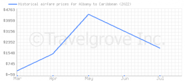Price overview for flights from Albany to Caribbean
