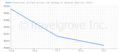 Price overview for flights from Albany to Central America