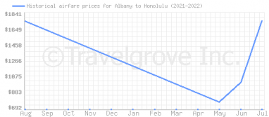 Price overview for flights from Albany to Honolulu