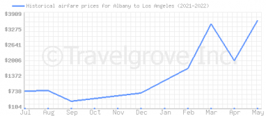 Price overview for flights from Albany to Los Angeles
