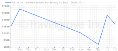 Price overview for flights from Albany to Maui