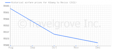 Price overview for flights from Albany to Mexico