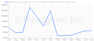 Price overview for flights from Albany to North America