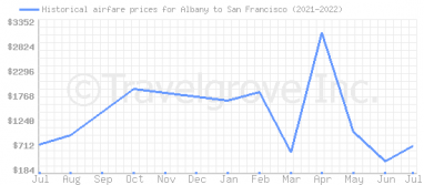Price overview for flights from Albany to San Francisco