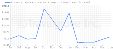 Price overview for flights from Albany to United States