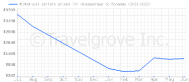 Price overview for flights from Albuquerque to Bahamas