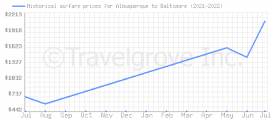 Price overview for flights from Albuquerque to Baltimore