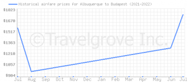 Price overview for flights from Albuquerque to Budapest