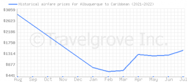 Price overview for flights from Albuquerque to Caribbean