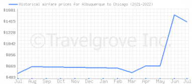 Price overview for flights from Albuquerque to Chicago