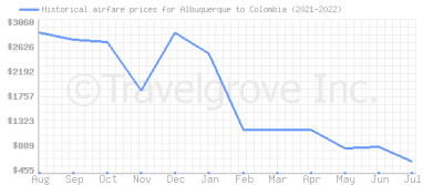 Price overview for flights from Albuquerque to Colombia