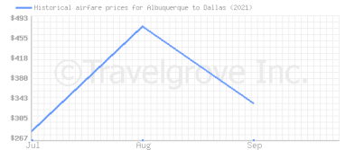 Price overview for flights from Albuquerque to Dallas
