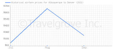 Price overview for flights from Albuquerque to Denver