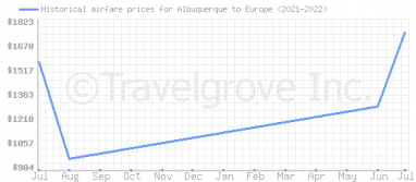 Price overview for flights from Albuquerque to Europe