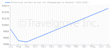 Price overview for flights from Albuquerque to Houston