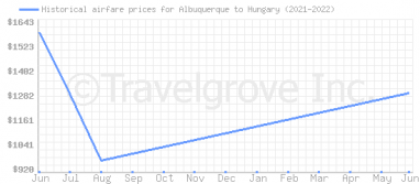 Price overview for flights from Albuquerque to Hungary
