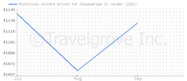 Price overview for flights from Albuquerque to Jordan