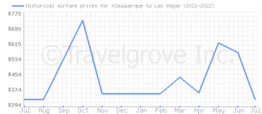Price overview for flights from Albuquerque to Las Vegas
