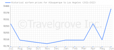 Price overview for flights from Albuquerque to Los Angeles
