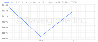Price overview for flights from Albuquerque to Middle East