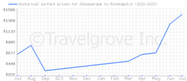 Price overview for flights from Albuquerque to Minneapolis