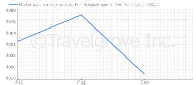Price overview for flights from Albuquerque to New York City