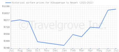 Price overview for flights from Albuquerque to Newark