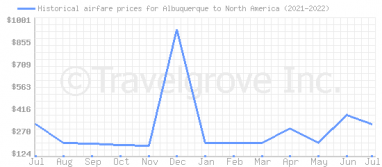 Price overview for flights from Albuquerque to North America