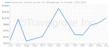Price overview for flights from Albuquerque to Orlando