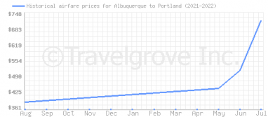 Price overview for flights from Albuquerque to Portland
