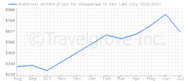 Price overview for flights from Albuquerque to Salt Lake City