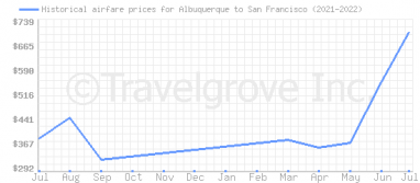 Price overview for flights from Albuquerque to San Francisco